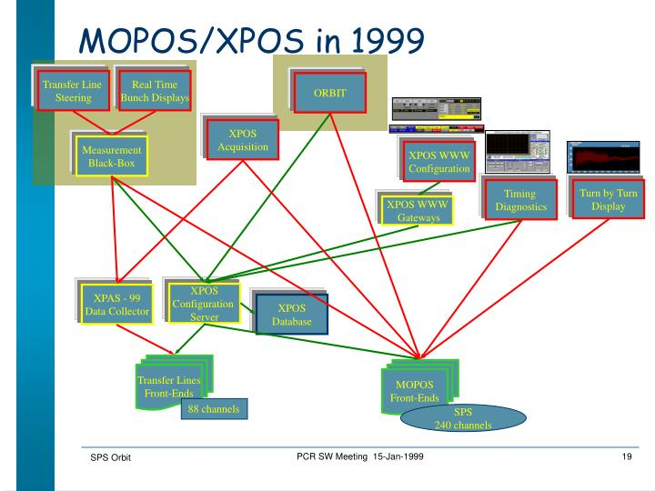 MOPOS/XPOS in 1999