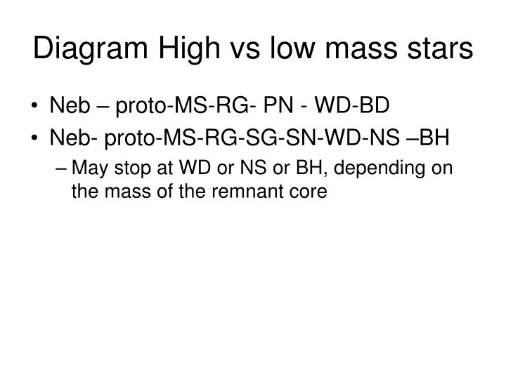 Diagram High vs low mass stars