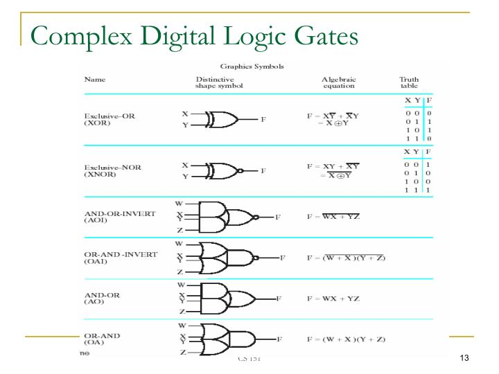 Complex Digital Logic Gates