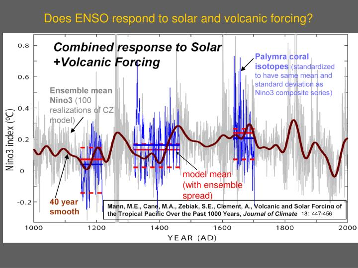 Does ENSO respond to solar and volcanic forcing?