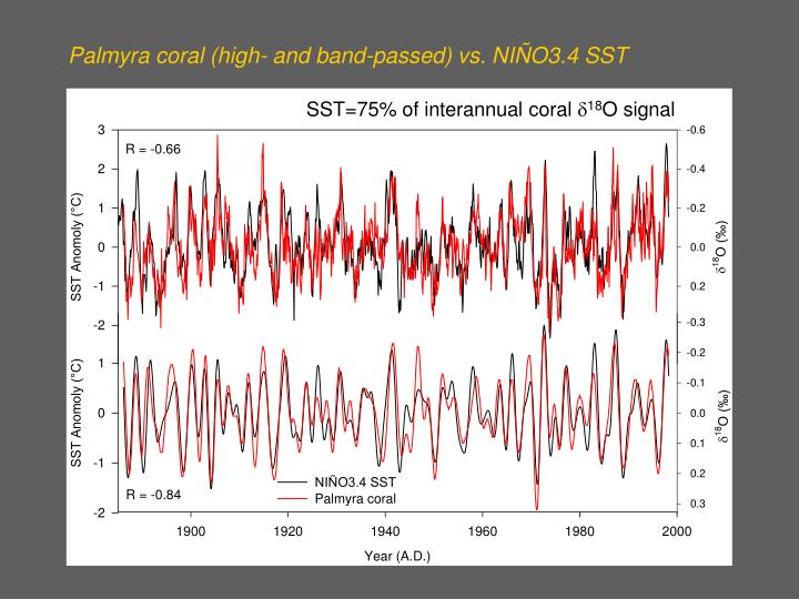 Palmyra coral (high- and band-passed) vs. NIÑO3.4 SST