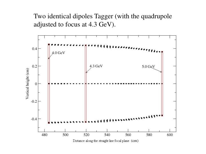 Two identical dipoles Tagger (with the quadrupole adjusted to focus at 4.3 GeV).