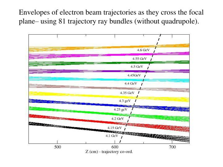Envelopes of electron beam trajectories as they cross the focal plane– using 81 trajectory ray bundles (without quadrupole).