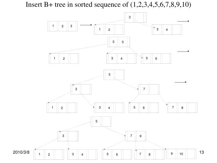 Insert B+ tree in sorted sequence of (1,2,3,4,5,6,7,8,9,10)