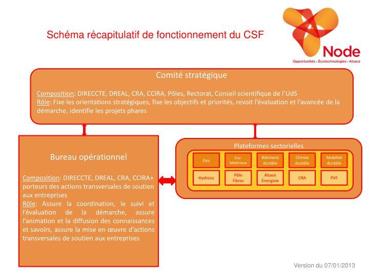 Schéma récapitulatif de fonctionnement du CSF
