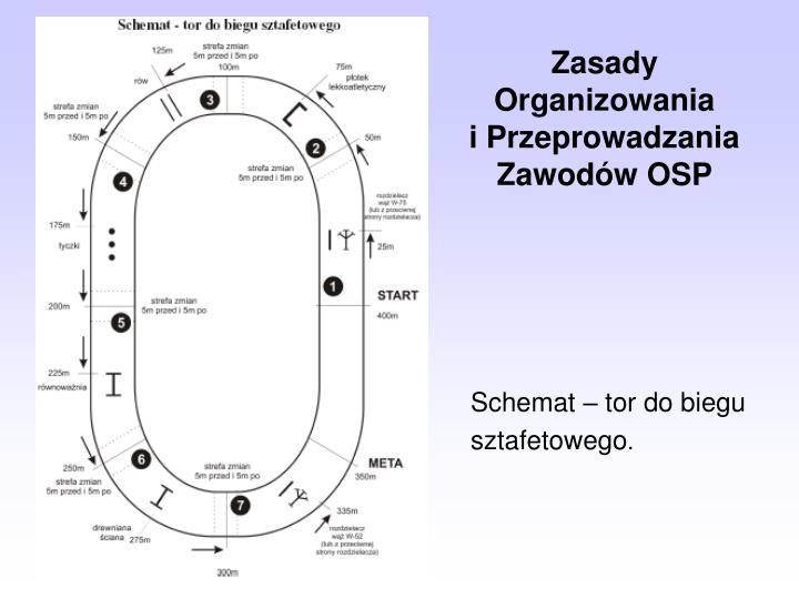 Zasady Organizowania