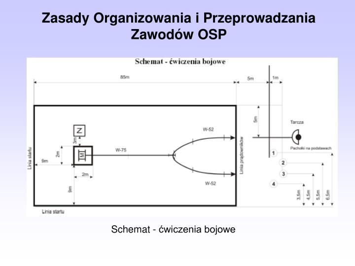 Zasady Organizowania i Przeprowadzania Zawodów OSP