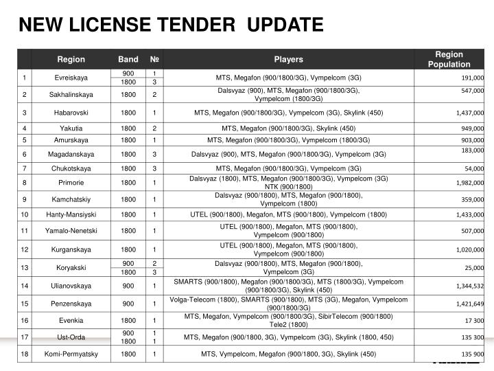 New License Tender  Update