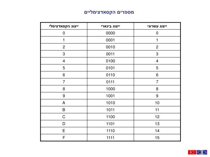 מספרים הקסאדצימליים