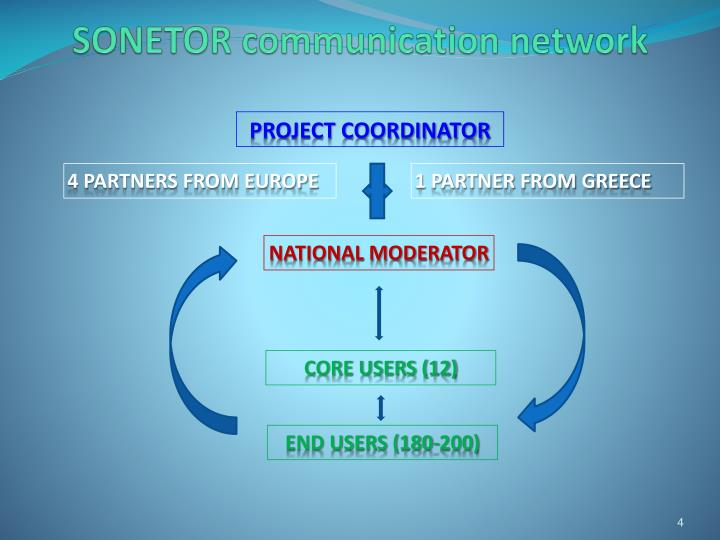SONETOR communication network