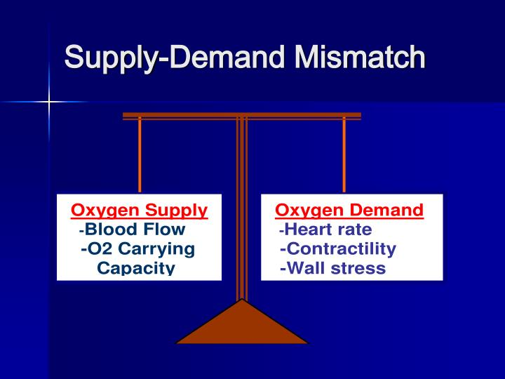 Supply-Demand Mismatch