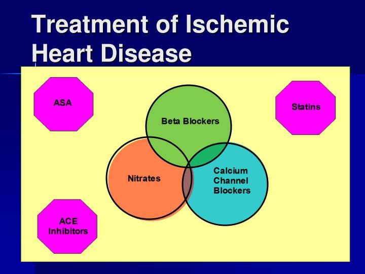 Treatment of Ischemic Heart Disease