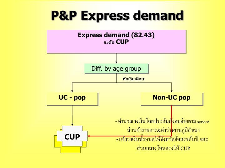 P&P Express demand
