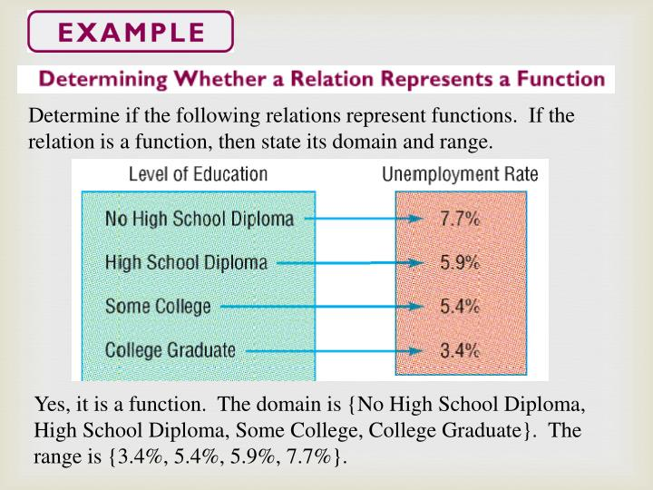 Determine if the following relations represent functions.  If the relation is a function, then state its domain and range.