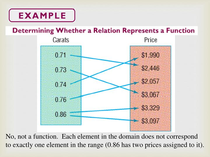 No, not a function.  Each element in the domain does not correspond to exactly one element in the range (0.86 has two prices assigned to it).
