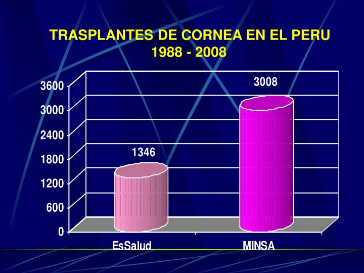 TRASPLANTES DE CORNEA EN EL PERU