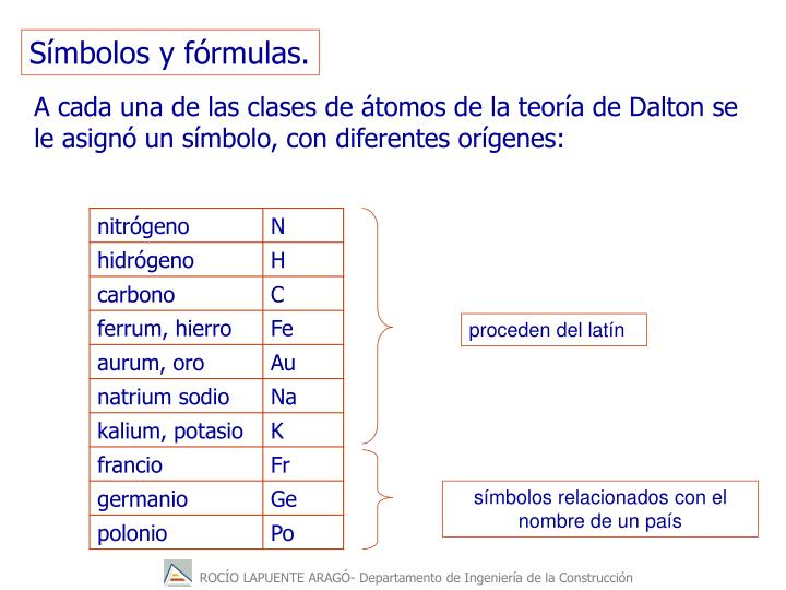 Símbolos y fórmulas.