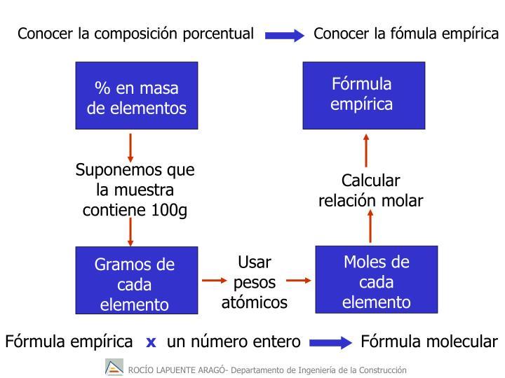 Fórmula empírica