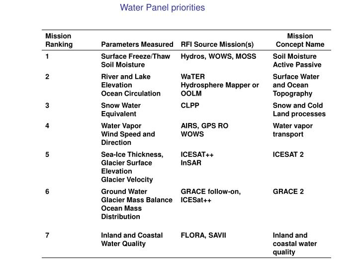 Water Panel priorities