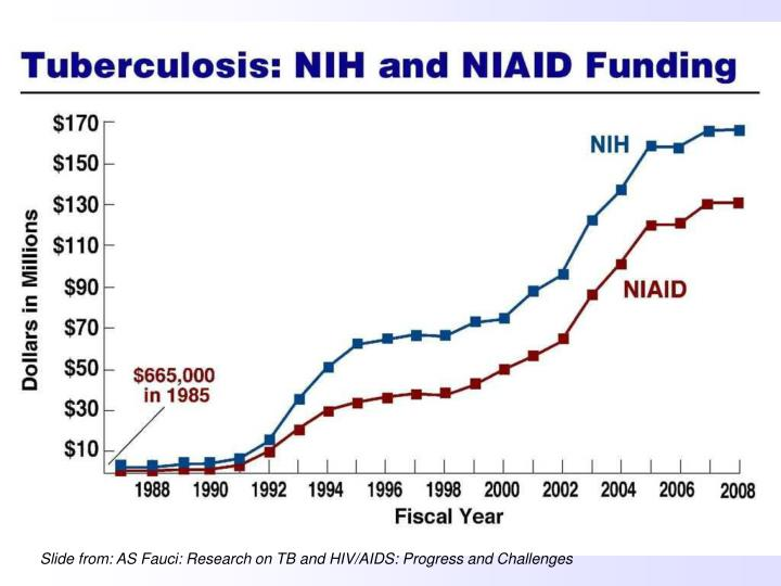 Slide from: AS Fauci: Research on TB and HIV/AIDS: Progress and Challenges