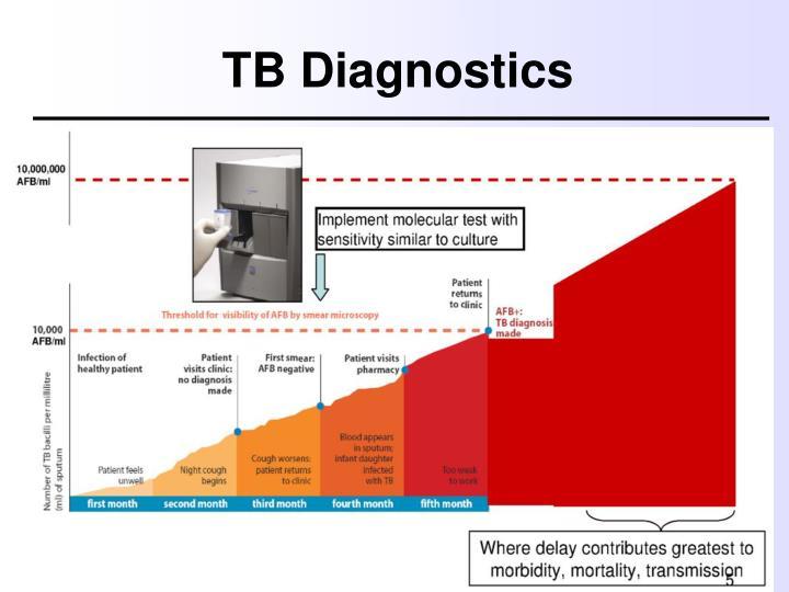 TB Diagnostics