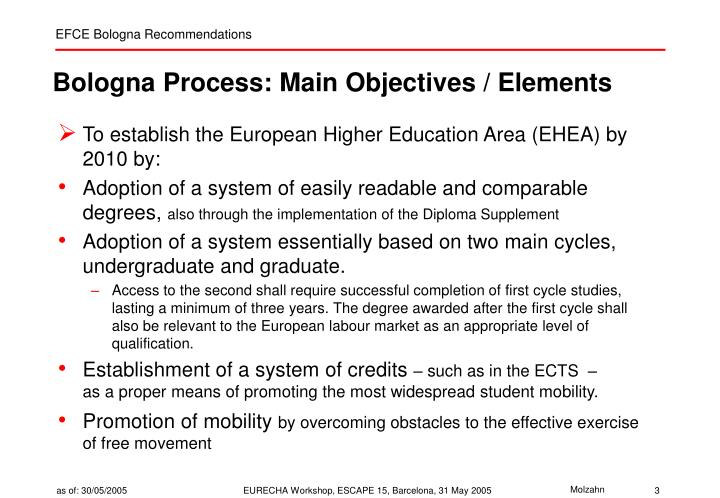 Bologna process main objectives elements