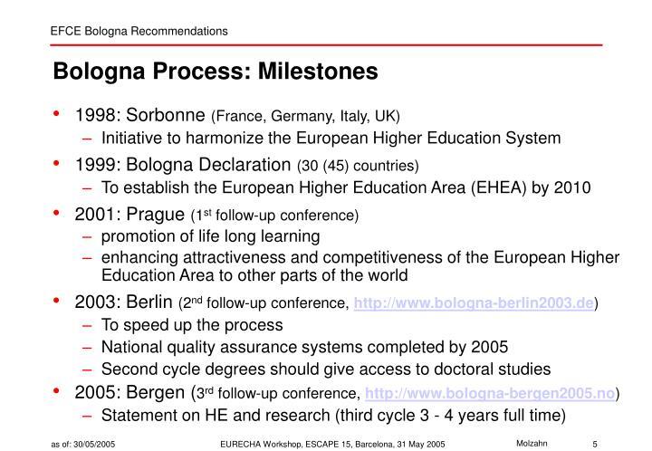 Bologna Process: Milestones