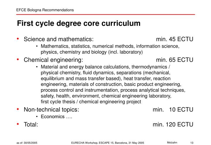 First cycle degree core curriculum