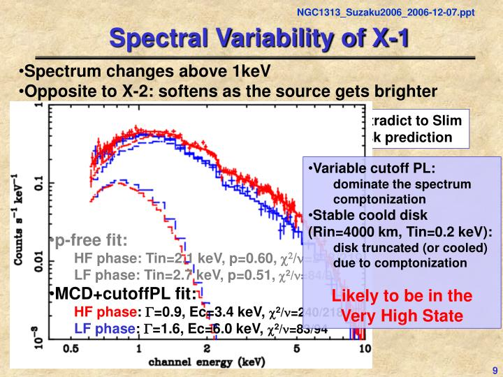 Spectral Variability of X-1