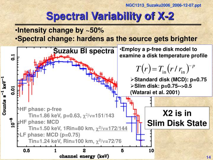 Spectral Variability of X-2