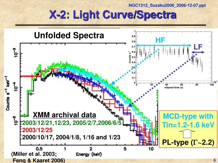 Unfolded Spectra