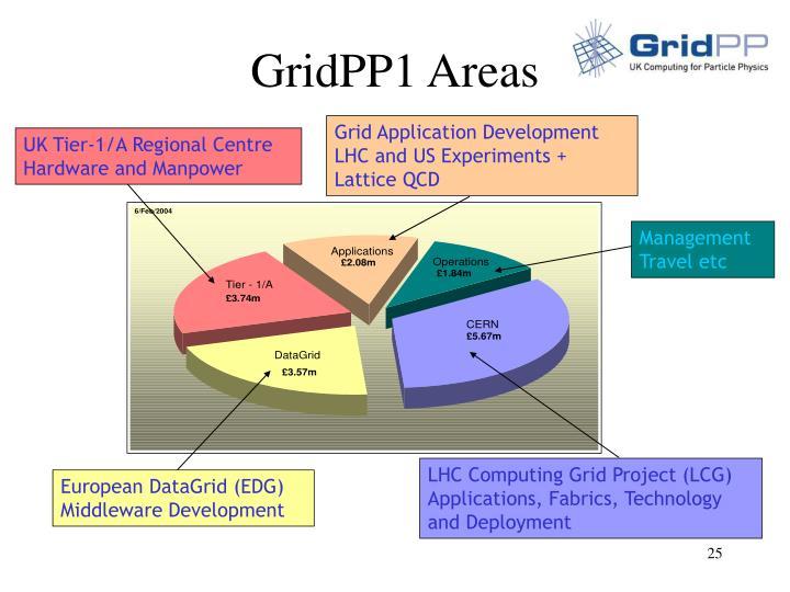 GridPP1 Areas