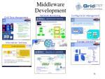 middleware development