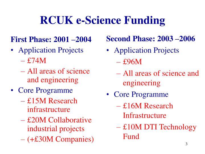 RCUK e-Science Funding