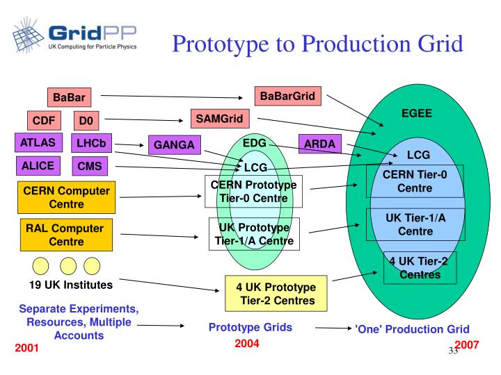 Prototype to Production Grid