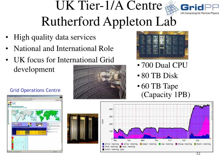 UK Tier-1/A Centre