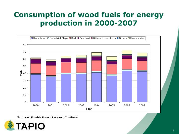 Consumption of wood fuels for energy production in 2000-2007