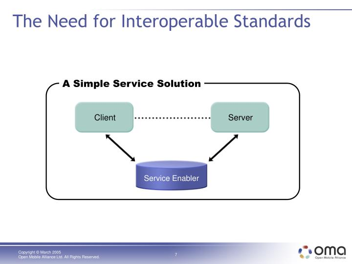 The Need for Interoperable Standards