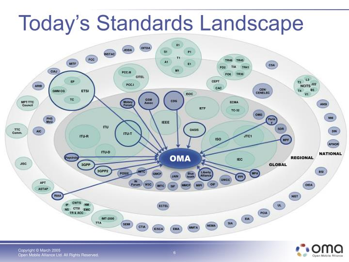 Today's Standards Landscape