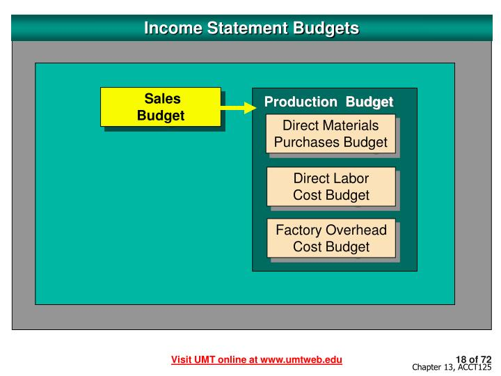 Income Statement Budgets