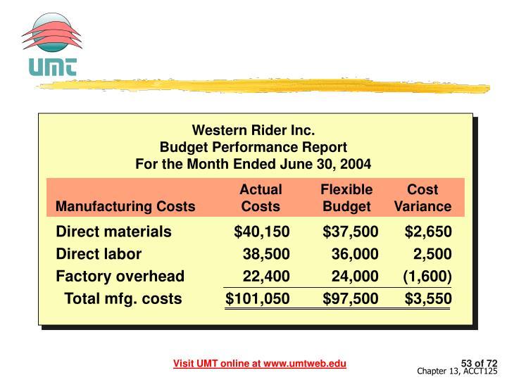 Direct materials$40,150$37,500$2,650