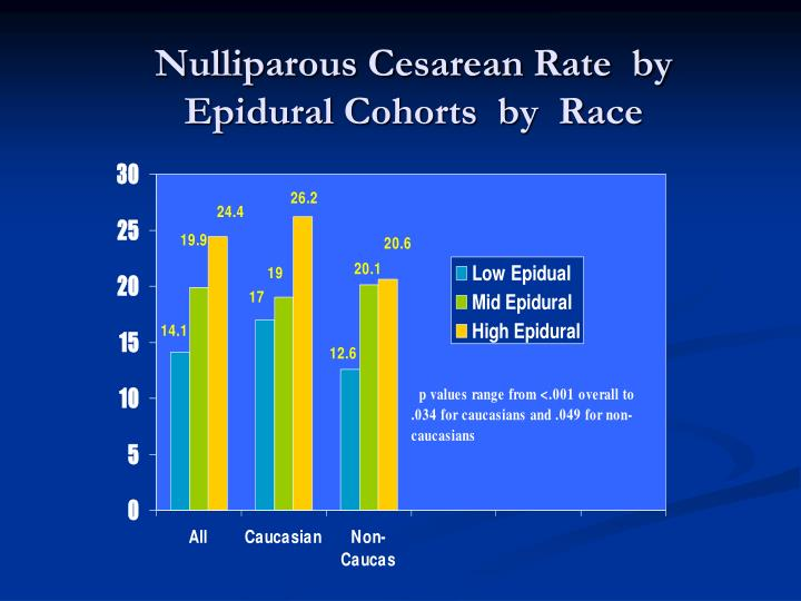 Nulliparous Cesarean Rate  by Epidural Cohorts  by  Race