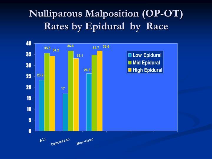 Nulliparous Malposition (OP-OT)