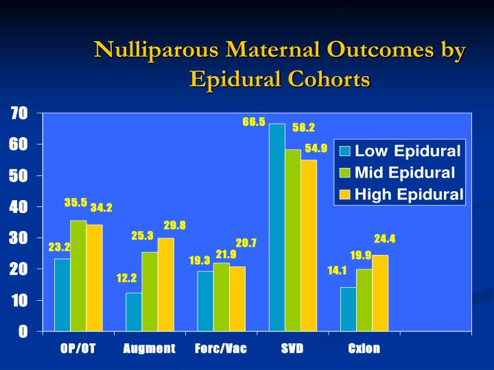Nulliparous Maternal Outcomes by Epidural Cohorts
