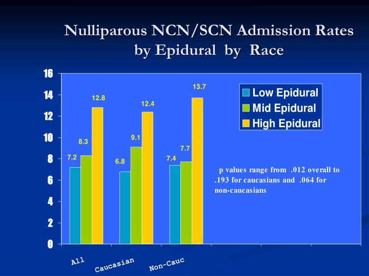 Nulliparous NCN/SCN Admission Rates by Epidural  by  Race