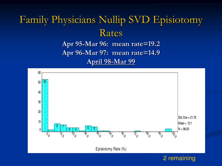 Family Physicians Nullip SVD Episiotomy Rates