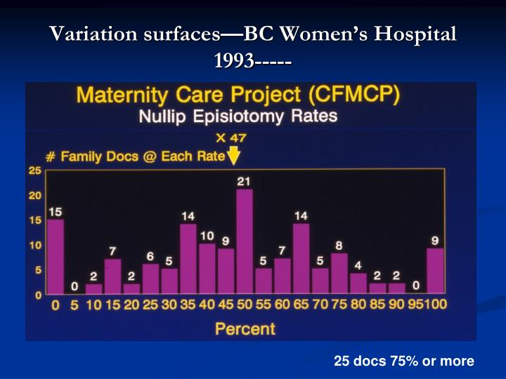 Variation surfaces bc women s hospital 1993