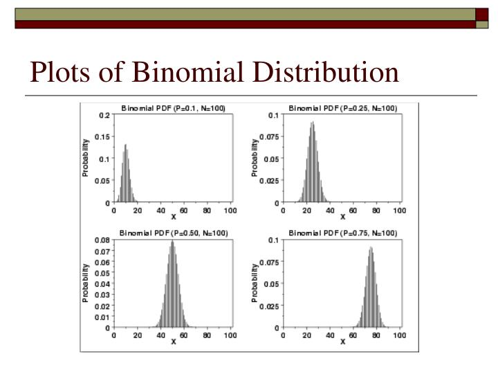 Plots of Binomial Distribution