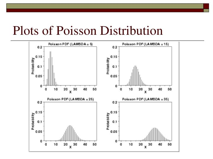 Plots of Poisson Distribution
