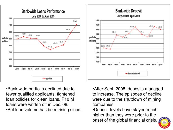Bank wide portfolio declined due to fewer qualified applicants, tightened loan policies for clean loans, P10 M loans were written off in Dec.'08.